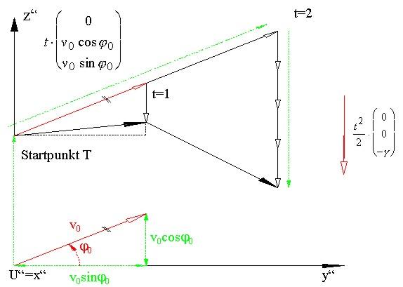 Die Parabel in Physik und Geometrie